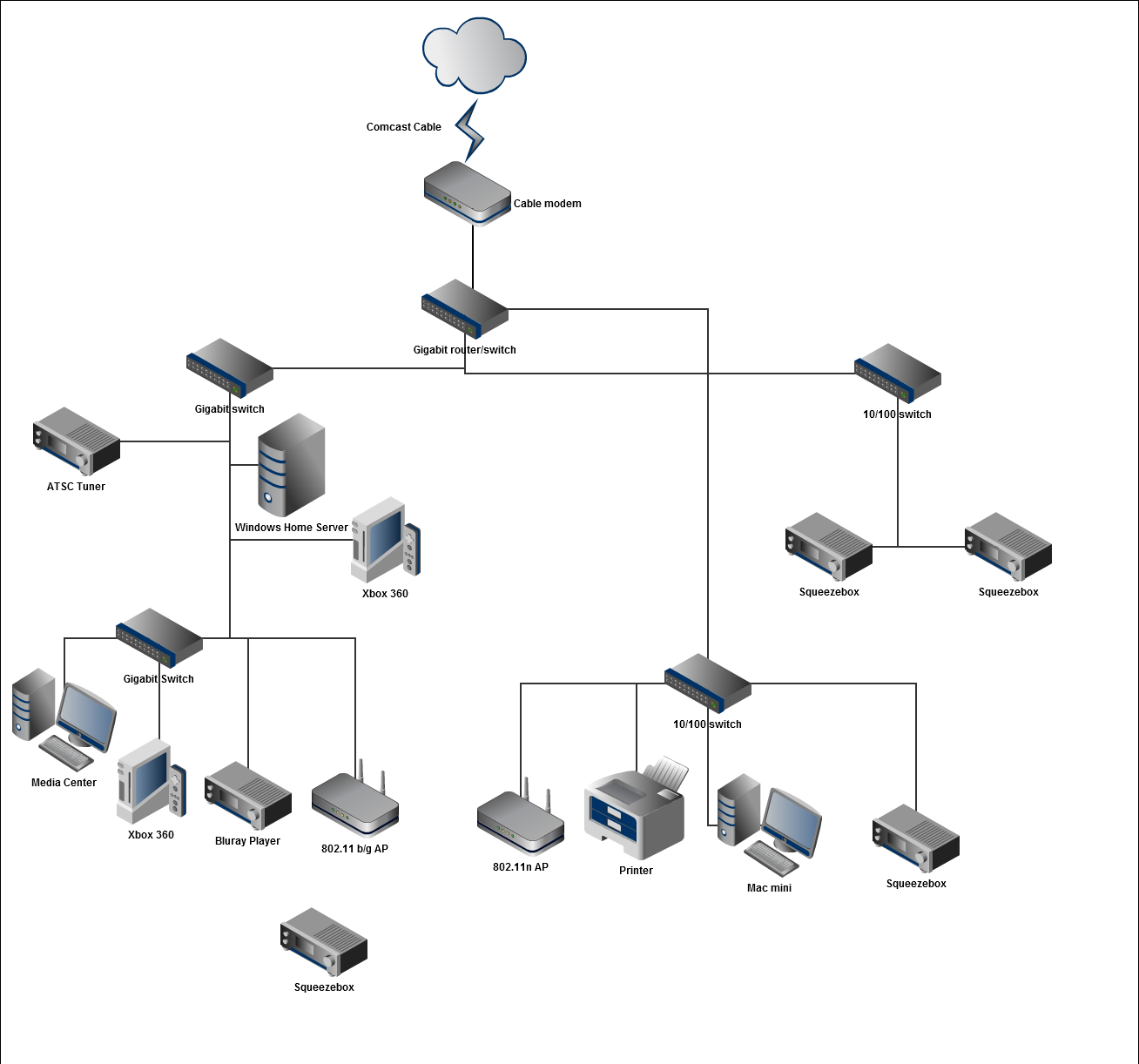 Network reorganization